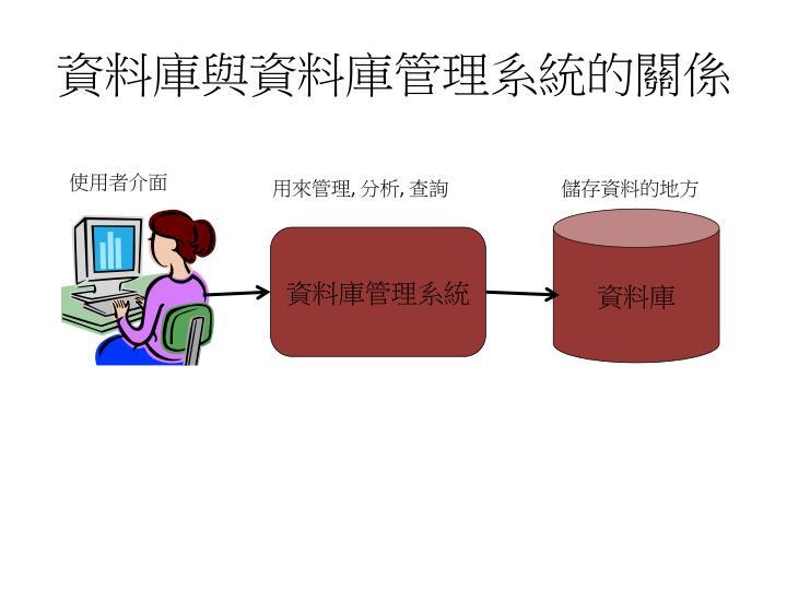 資料庫與資料庫管理系統的關係