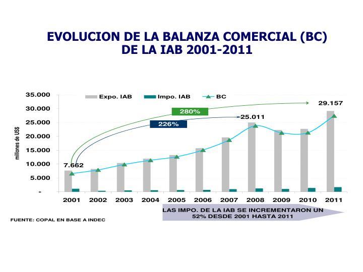 EVOLUCION DE LA BALANZA COMERCIAL (BC) DE LA IAB 2001-2011