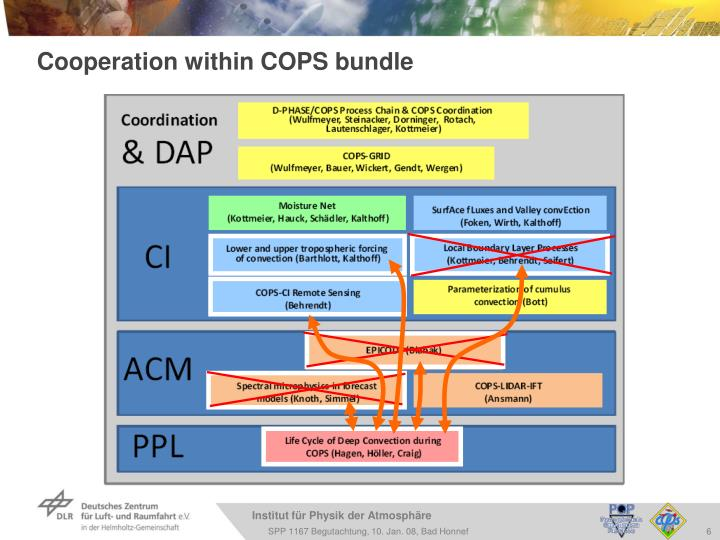 Cooperation within COPS bundle