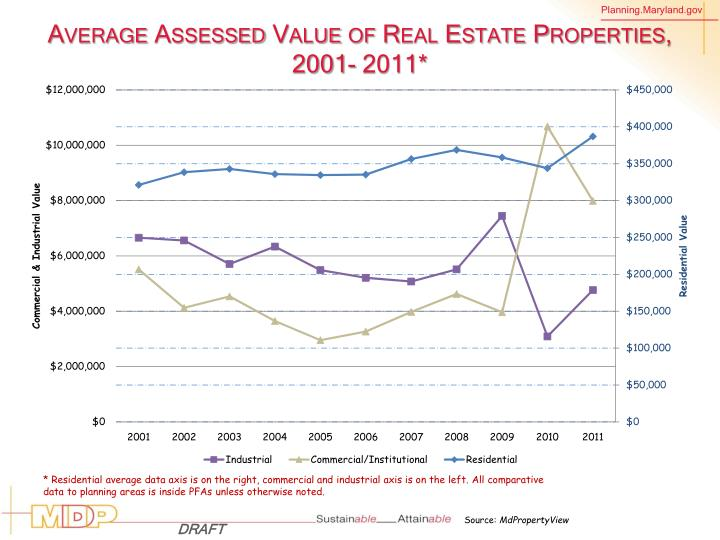 Average Assessed Value of Real Estate Properties, 2001- 2011*