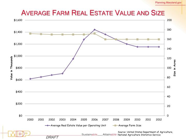 Average Farm Real Estate Value and Size