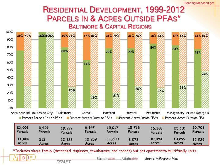 Residential Development, 1999-2012