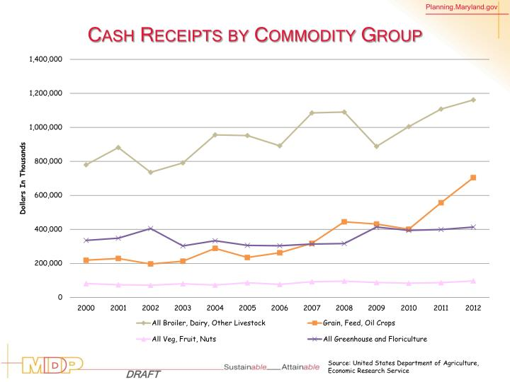Cash Receipts by Commodity Group