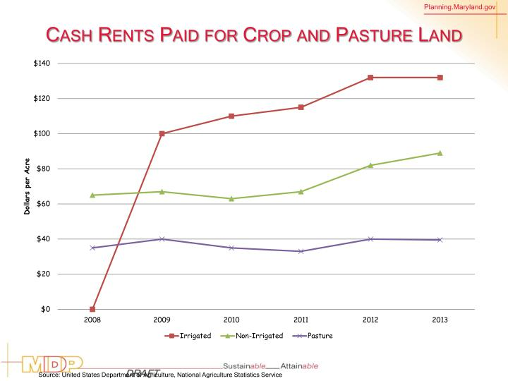 Cash Rents Paid for Crop and Pasture Land