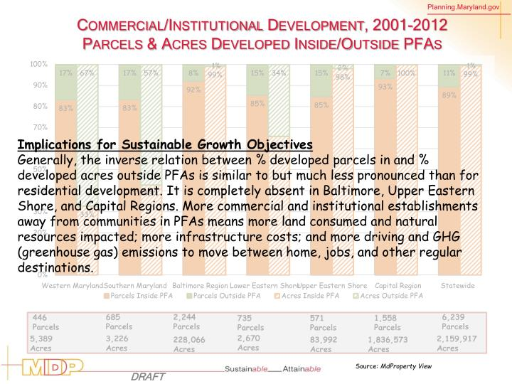 Commercial/Institutional Development, 2001-2012