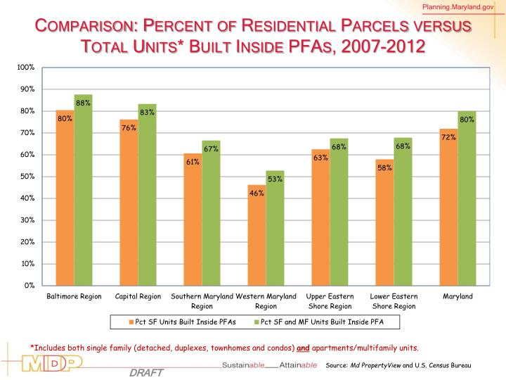 Comparison: Percent of Residential Parcels versus Total Units* Built Inside PFAs, 2007-2012