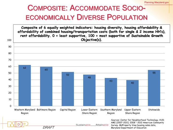 Composite: Accommodate Socio-economically Diverse Population