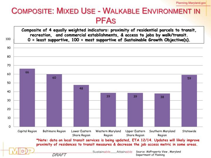 Composite: Mixed Use - Walkable Environment in PFAs