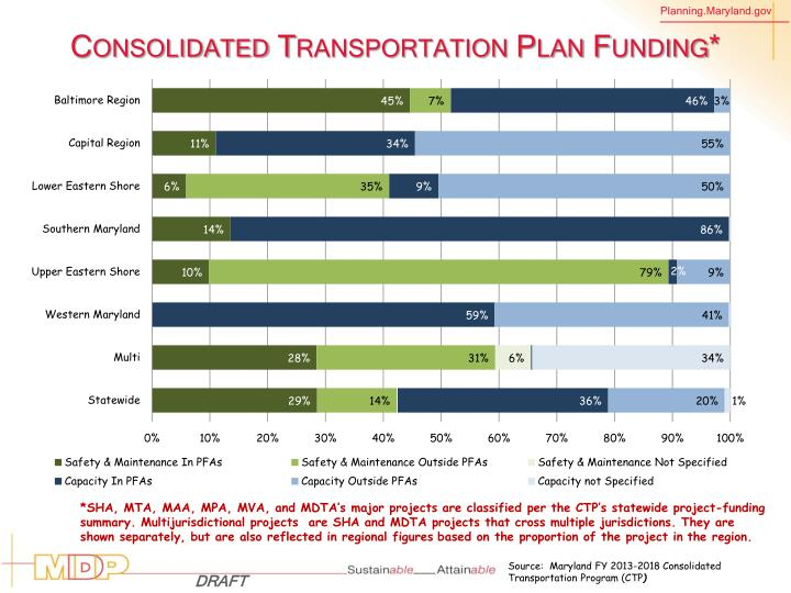 Consolidated Transportation Plan Funding*