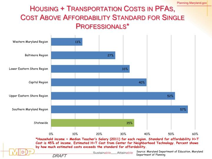 Housing + Transportation Costs in PFAs,