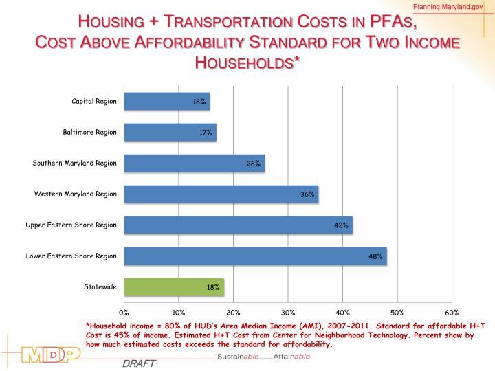 Housing + Transportation