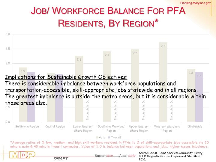 Job/ Workforce Balance For PFA Residents, By Region