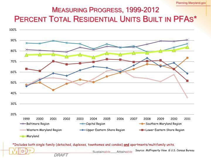 Measuring Progress,