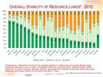 overall stability of resource lands 20122