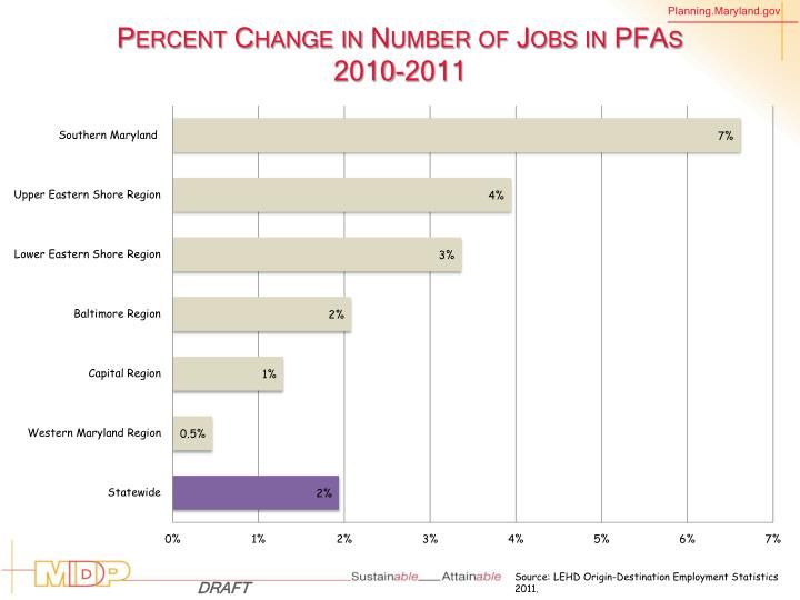 Percent Change in Number of Jobs in PFAs