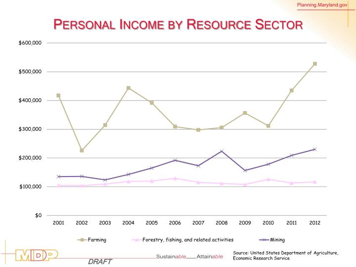 Personal Income by Resource Sector