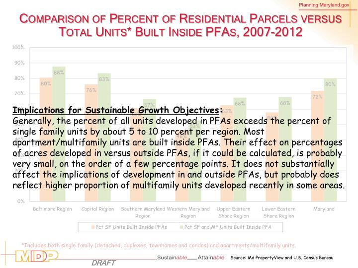 Comparison of Percent of Residential Parcels versus Total Units* Built Inside PFAs, 2007-2012