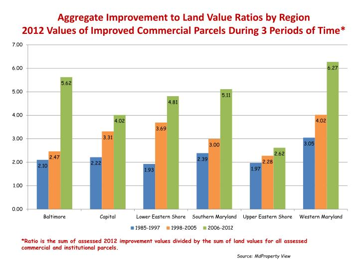 Aggregate Improvement to Land Value