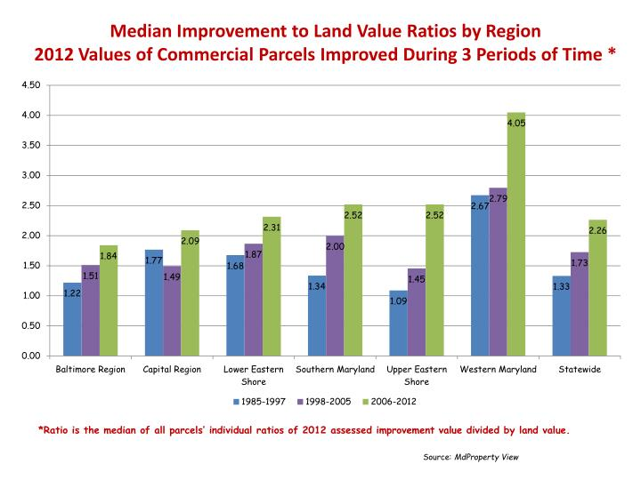 Median Improvement to Land Value