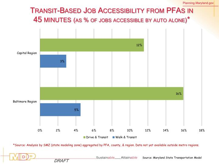 Transit-Based Job Accessibility from PFAs