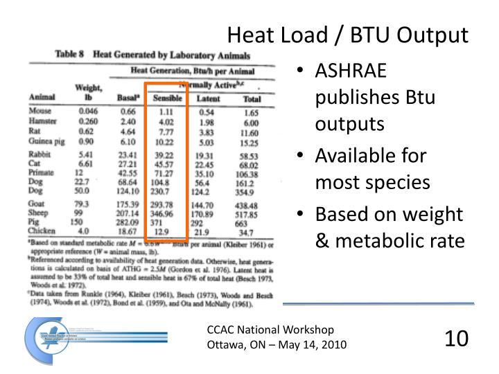 Heat Load / BTU Output