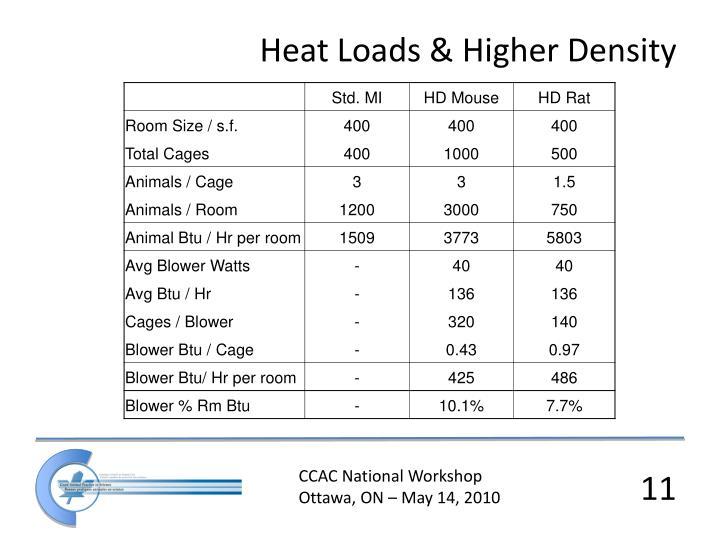 Heat Loads & Higher Density