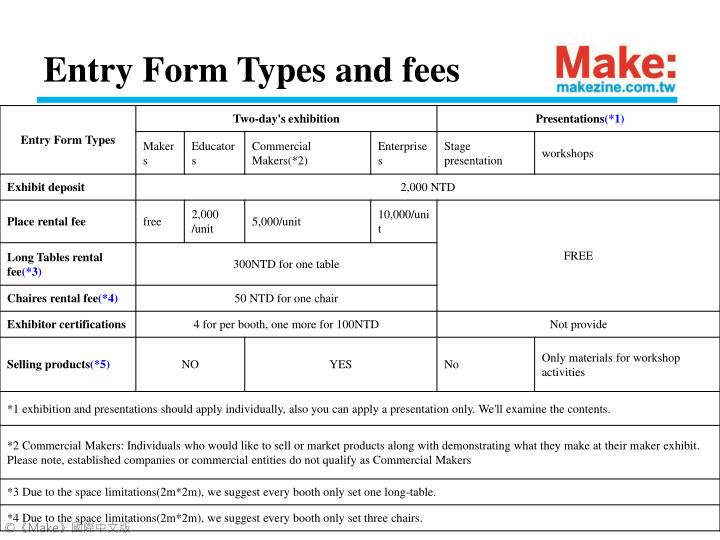 Entry Form Types and fees
