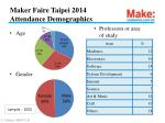 maker faire taipei 2014 attendance demographics