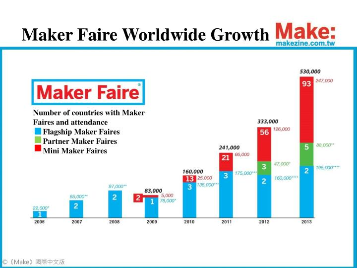Maker Faire Worldwide Growth