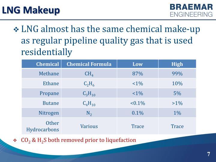 LNG Makeup