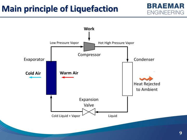 Main principle of Liquefaction