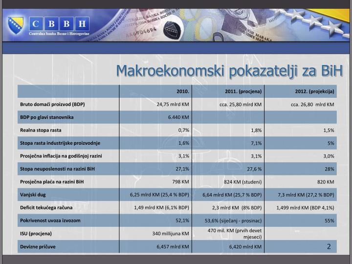 Makroekonomski pokazatelji za BiH