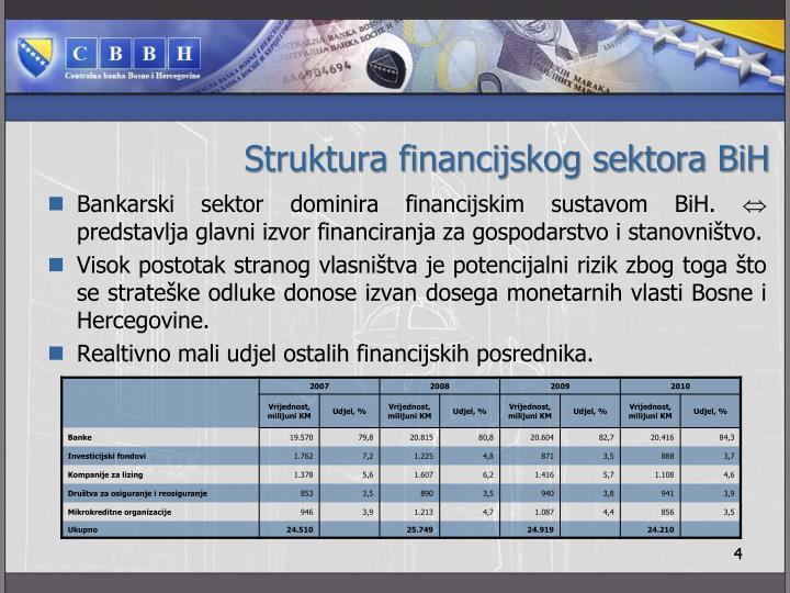 Struktura financijskog sektora BiH