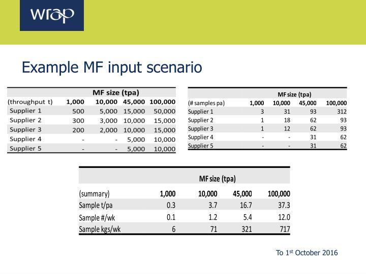 Example MF input scenario