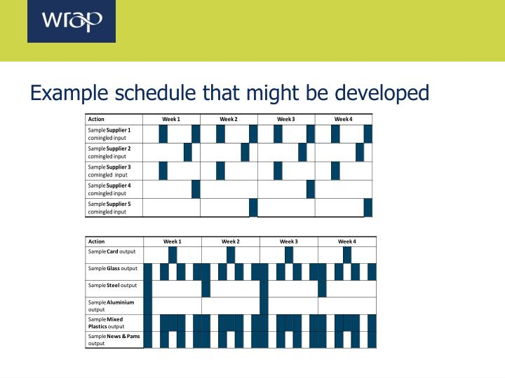 Example schedule that might be developed