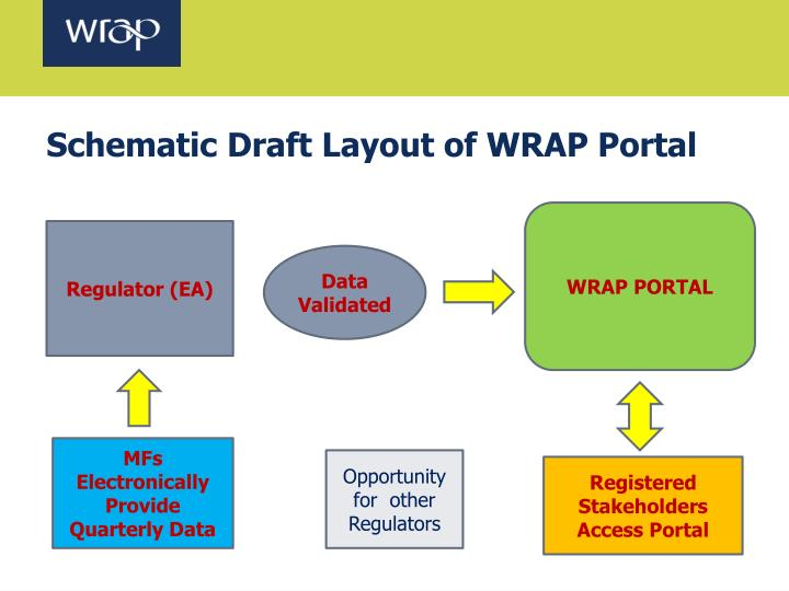 Schematic Draft Layout of WRAP Portal