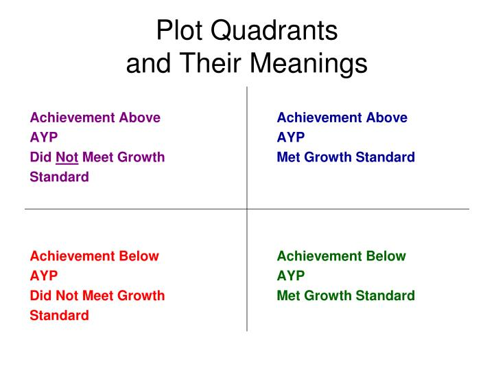 Plot Quadrants