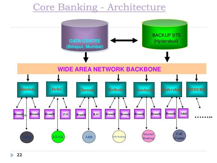 Core Banking - Architecture