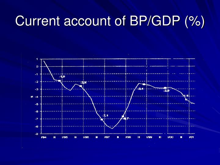 Current account of BP/GDP (%)