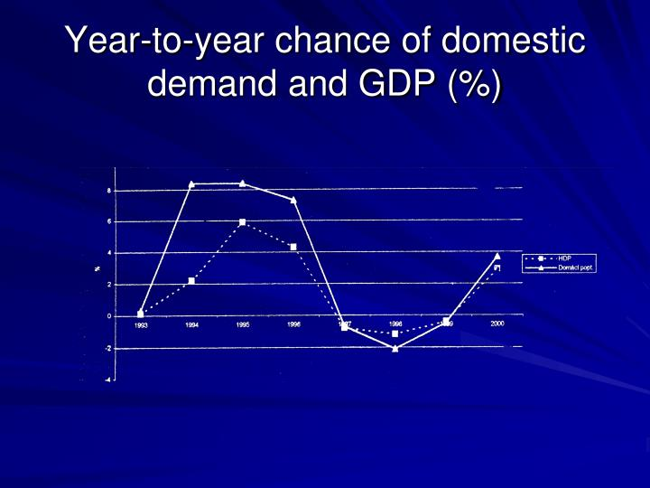 Year-to-year chance of domestic demand and GDP (%)