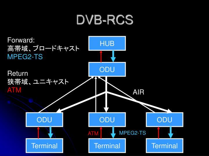 DVB-RCS