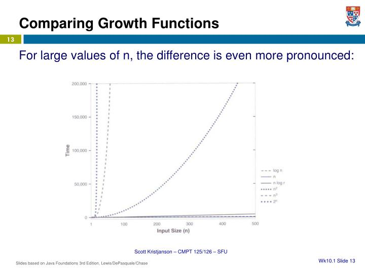Comparing Growth Functions