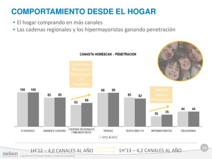 COMPORTAMIENTO DESDE EL HOGAR