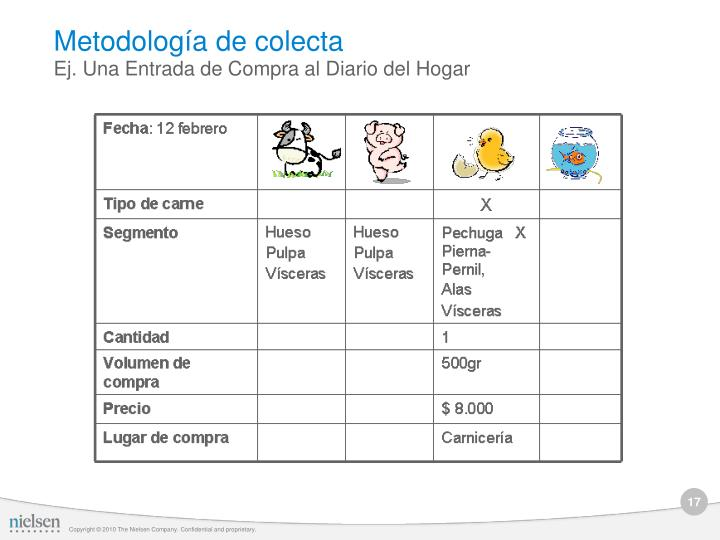 Metodología de colecta