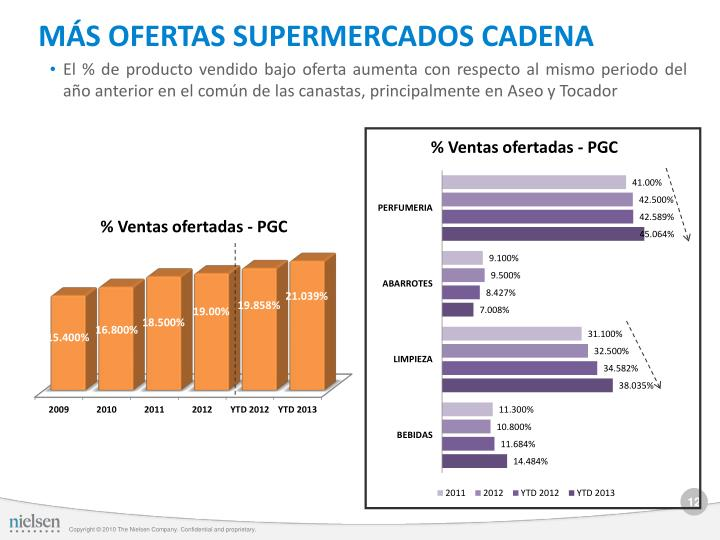 MÁS OFERTAS SUPERMERCADOS CADENA