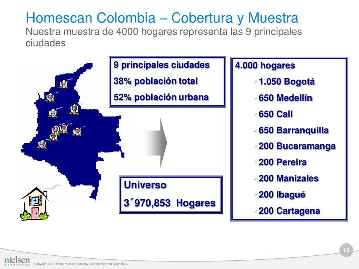 Homescan Colombia – Cobertura y Muestra
