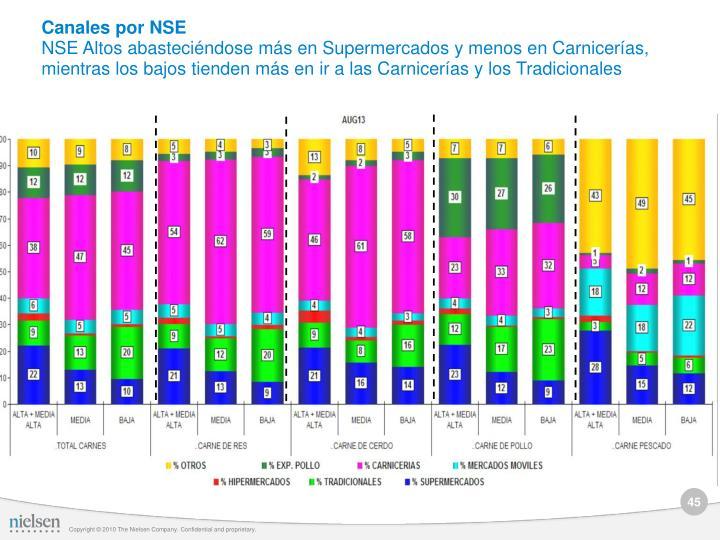 Canales por NSE