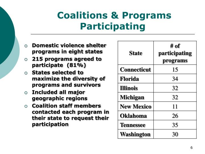 Coalitions & Programs Participating