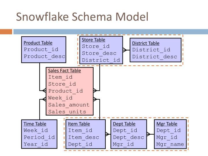 Snowflake Schema Model