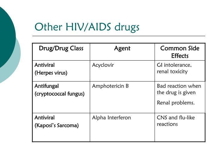 Other HIV/AIDS drugs